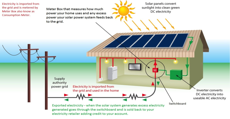 The Ways To Connect Solar Panels Your Project