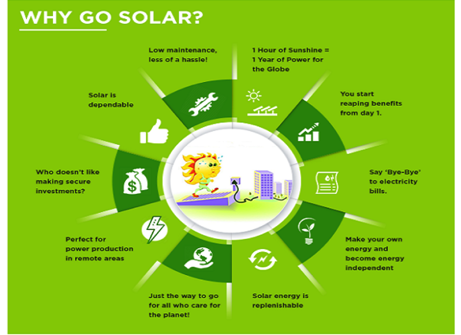benefits of solar energy essay Home pros and cons 10 disadvantages and advantages of solar panels 10 disadvantages and advantages of solar panels  by simply storing solar energy in solar.