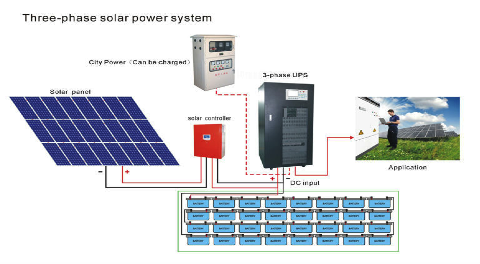 How To Calculate A Solar Energy System Size Your Panels