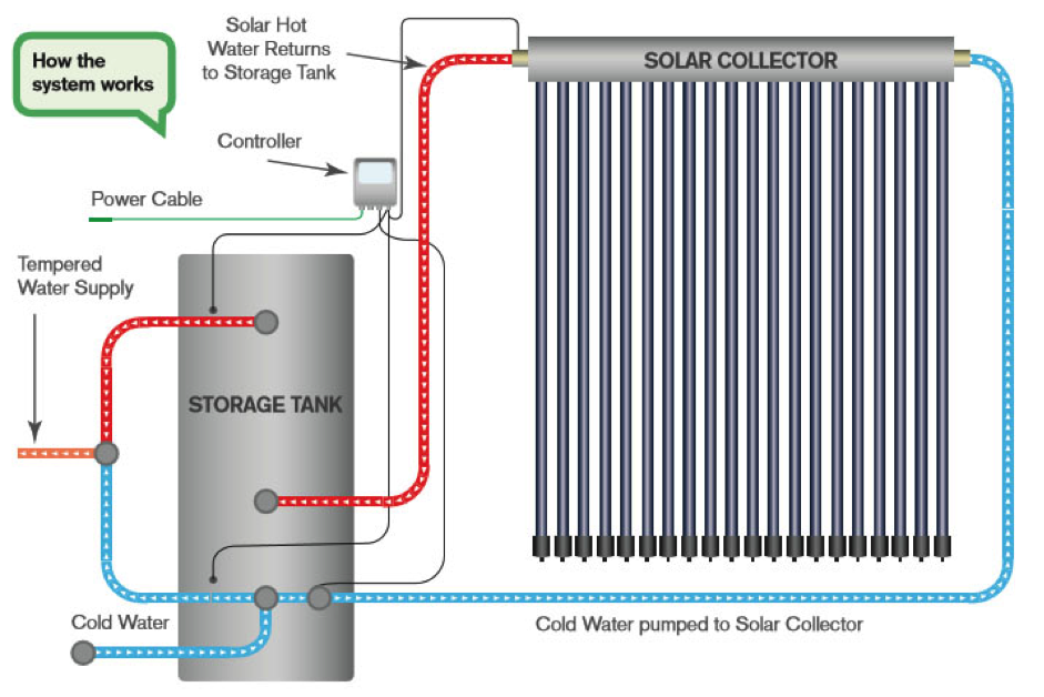 The solar hot water system is economic and energy efficient for Energy saving hot water systems