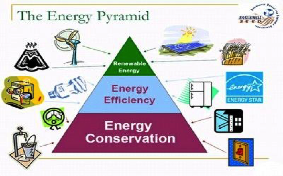 energy conservation methods