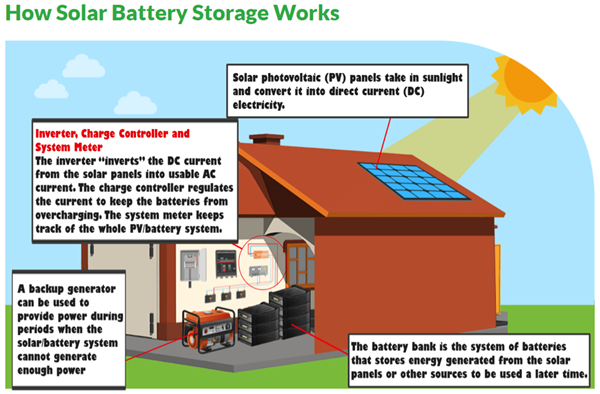 best battery storage for solar