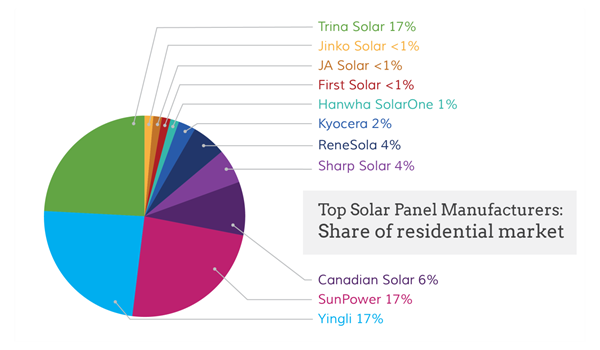 who makes solar panels